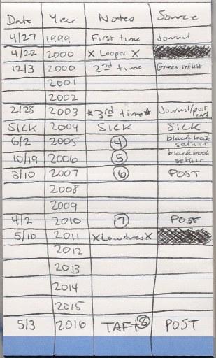 escovedo timeline